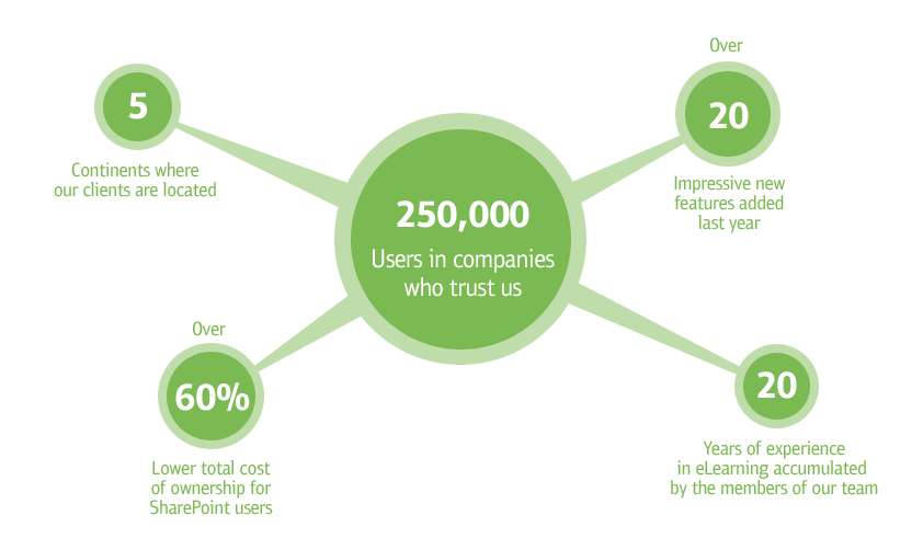 ShareKnowledge by the Numbers